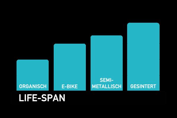 miles racing life span disc brake pad comparison chart