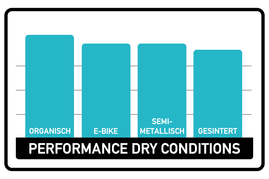 miles racing disc brake pad comparison chart - performance under dry conditions